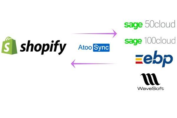 Le connecteur eCommerce Atoo-Sync GesCom permet de synchroniser une boutique Shopify avec les logiciels de gestion tels que Sage WaveSoft EBP
