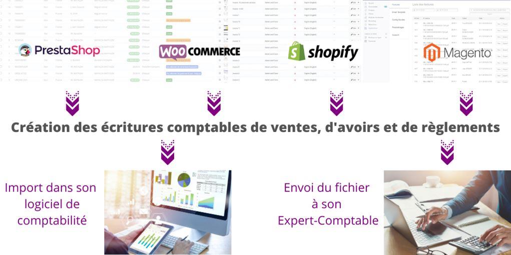 Passerelle e-Commerce pour logiciel comptabilité sage cegid ebp ciel cador dorac